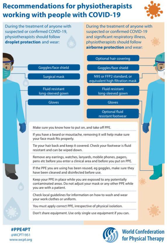 Medidas especiales para fisioterapeutas que trabajen con COVID 19